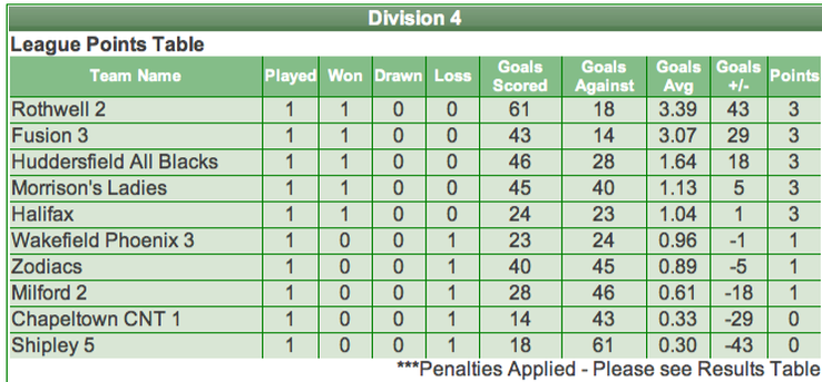 3rd team results fusion netball club for League table 6 nations